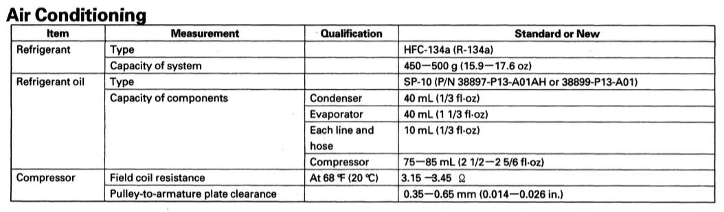 A/C Compressor Oil Capacity - AcuraZine - Acura Enthusiast