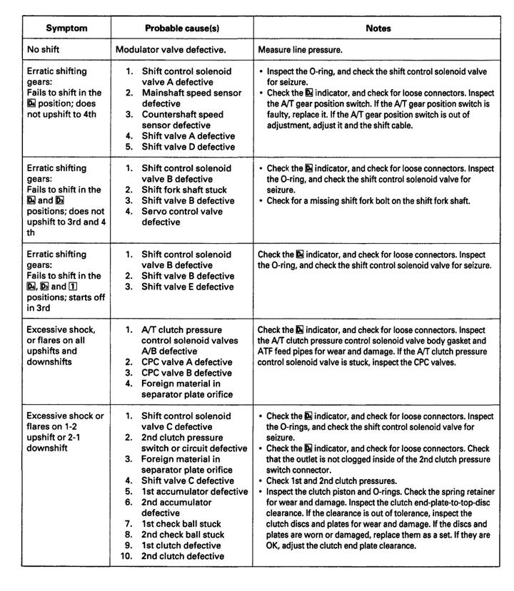1999 tl tranny - Page 2 - AcuraZine - Acura Enthusiast Community