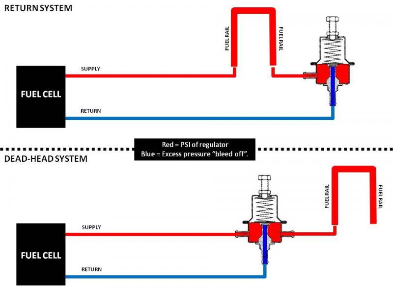 Question About Rail Plumbing For Return Conversion - Ls1tech