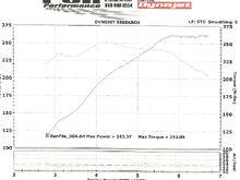 Dyno Chart0001C