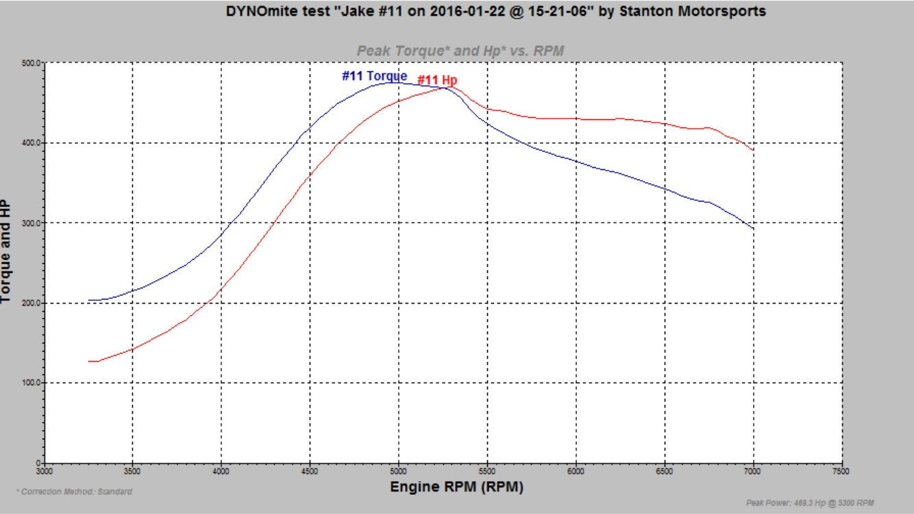 Power Graphs for GTX3071 82 and GT3071 - PassionFord - Ford
