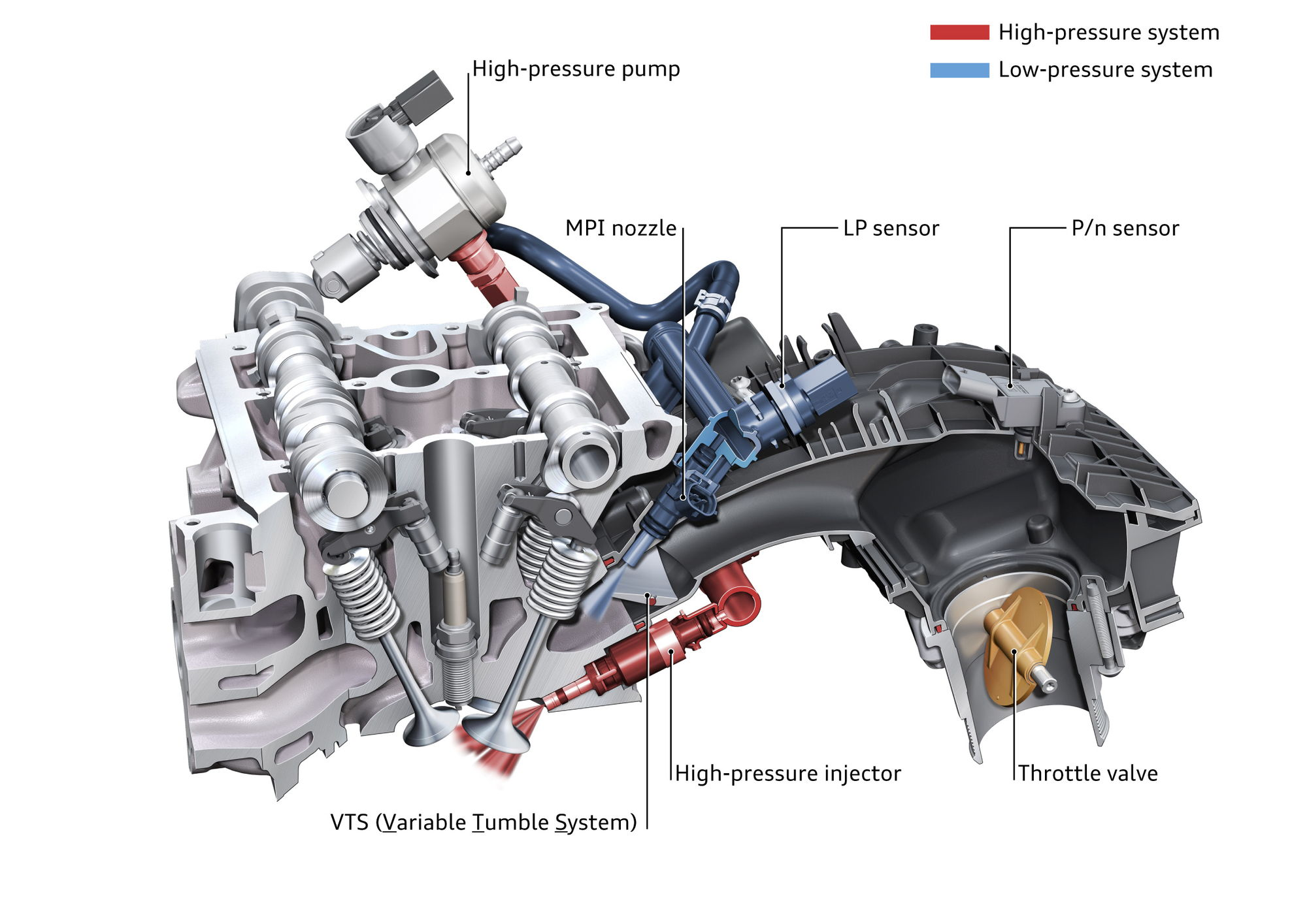 Does The 2016 2 0t Have Dual Port And Direct Injection In