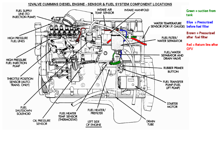 air in fuel from fuel tank module/sending unit - Dodge