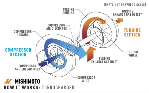 Turbocharger A Fae Ae Fa D A