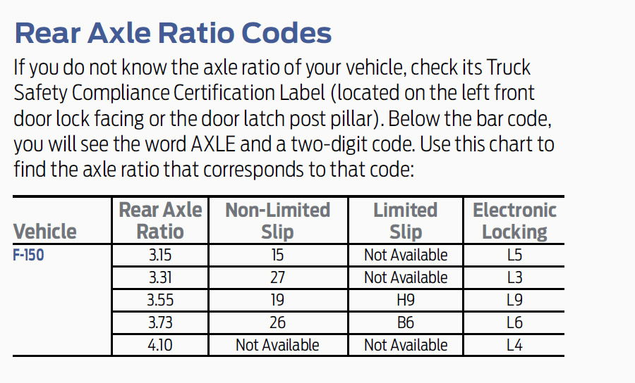2017 F 150 Towing Capacity Chart >> 2017 Ford Axle Code 3j New Cars Review