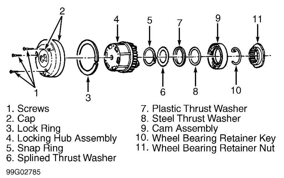 Need 1996 Wheel Bearing Retainer Key