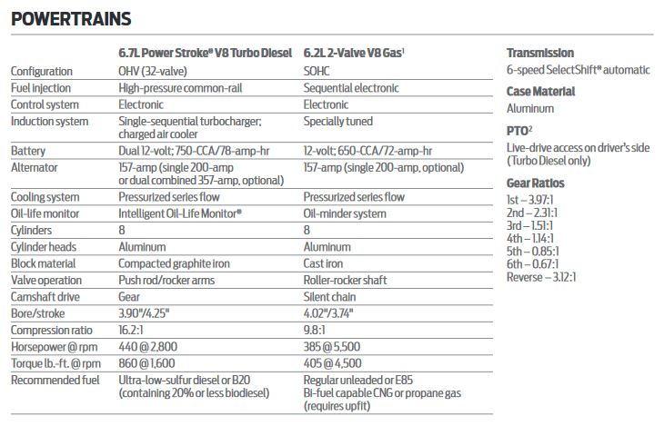 2017 Powerstroke Specs >> 2015 6 7 Powerstroke Specs Auto Express
