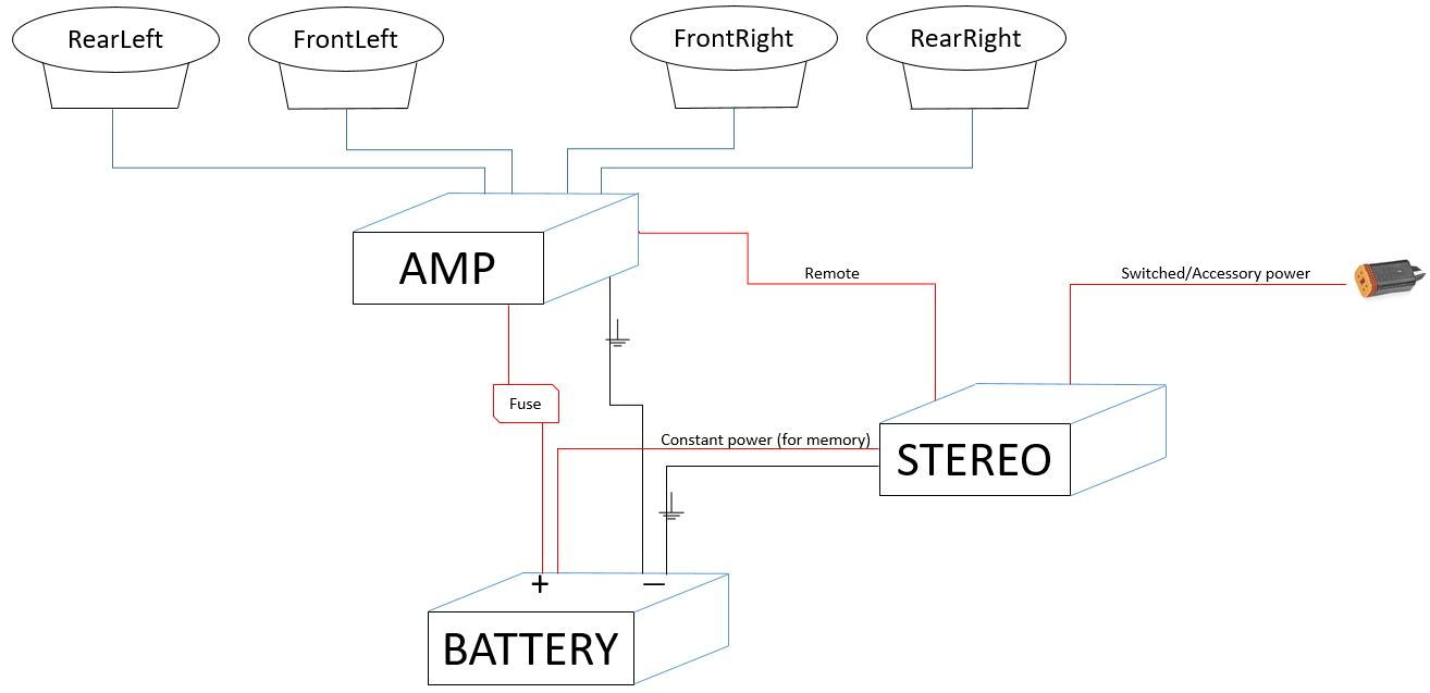 Audio System Wiring Diagram