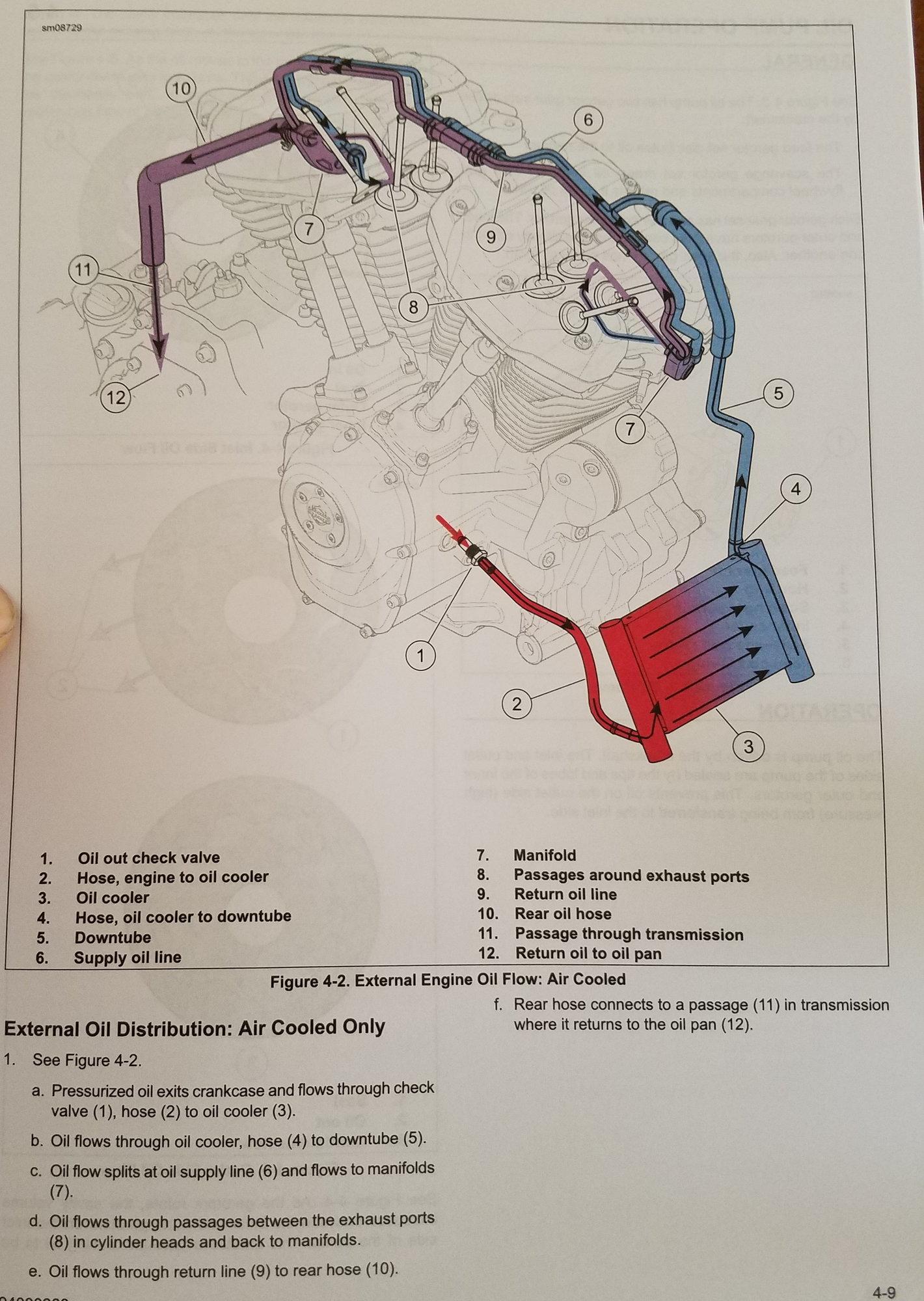 Harley Twin Cam Oil Flow Diagram