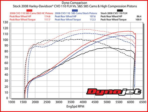 From The S Chart Looks Like 585 Does Bring On Torque Around 4k
