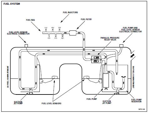 Jaguar Xj6 Fuel System Diagram - Wiring Diagram Home on
