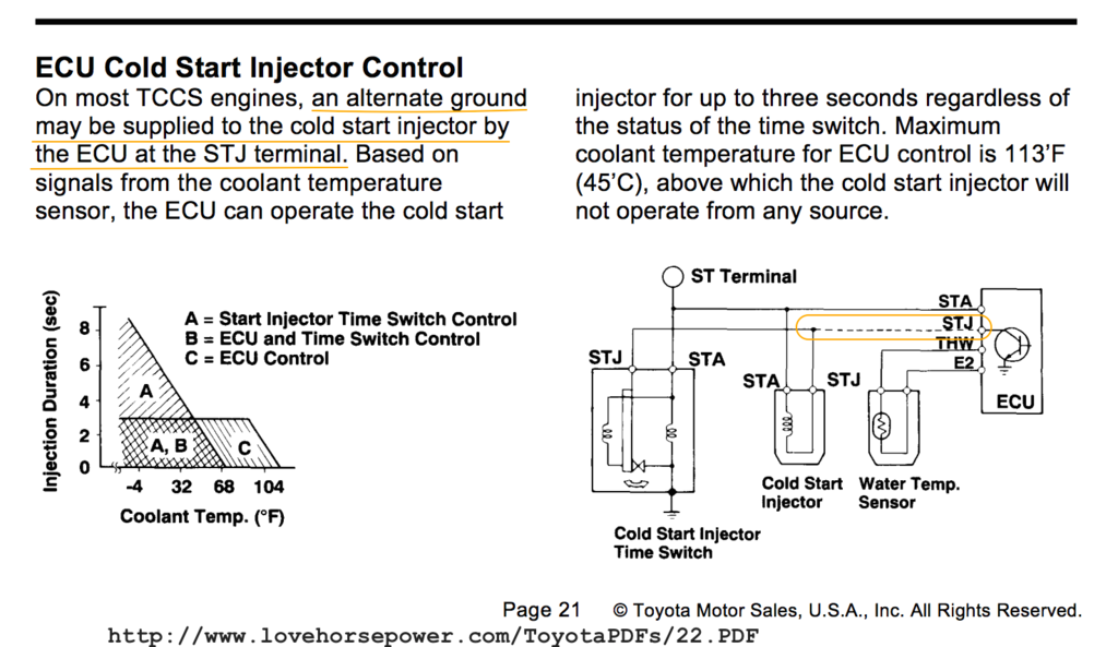 How Cold Start Injector System Works - 22RE-liable